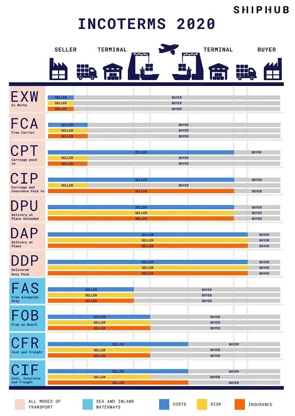 Airfreight Incoterms