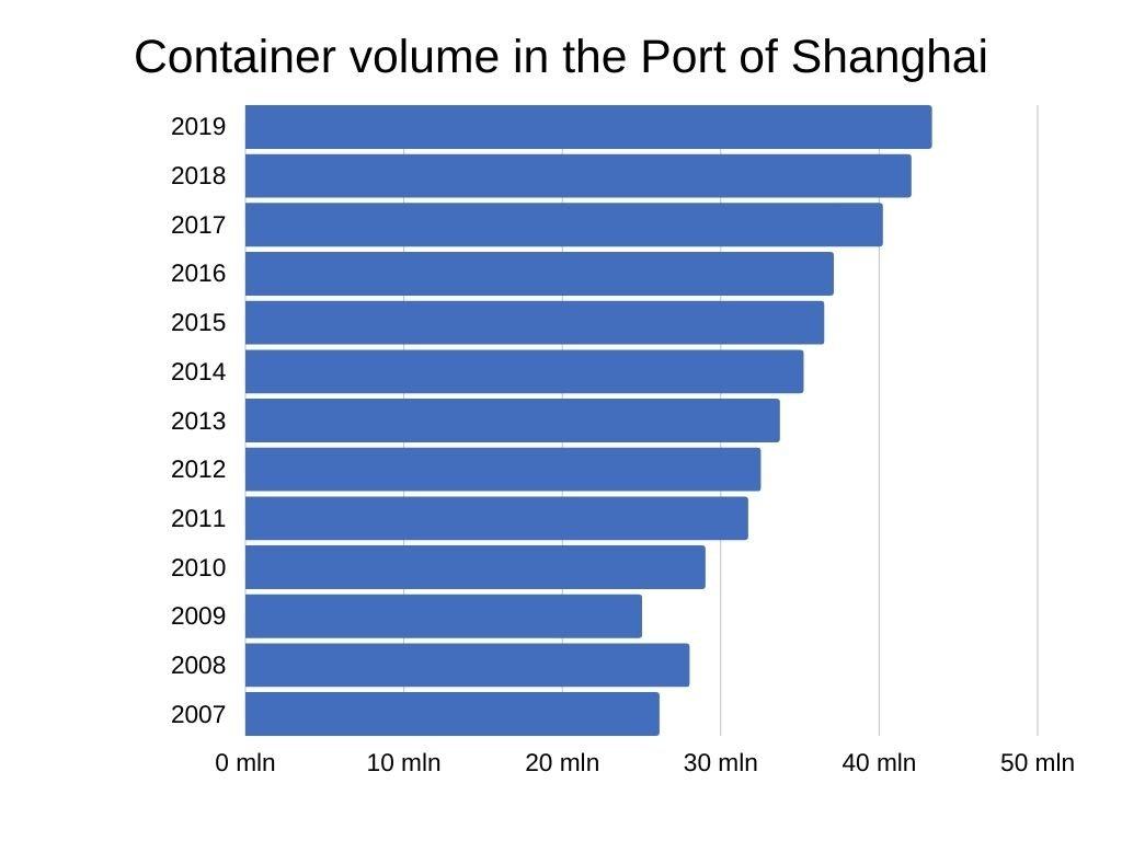 Shanghai International Port container volume