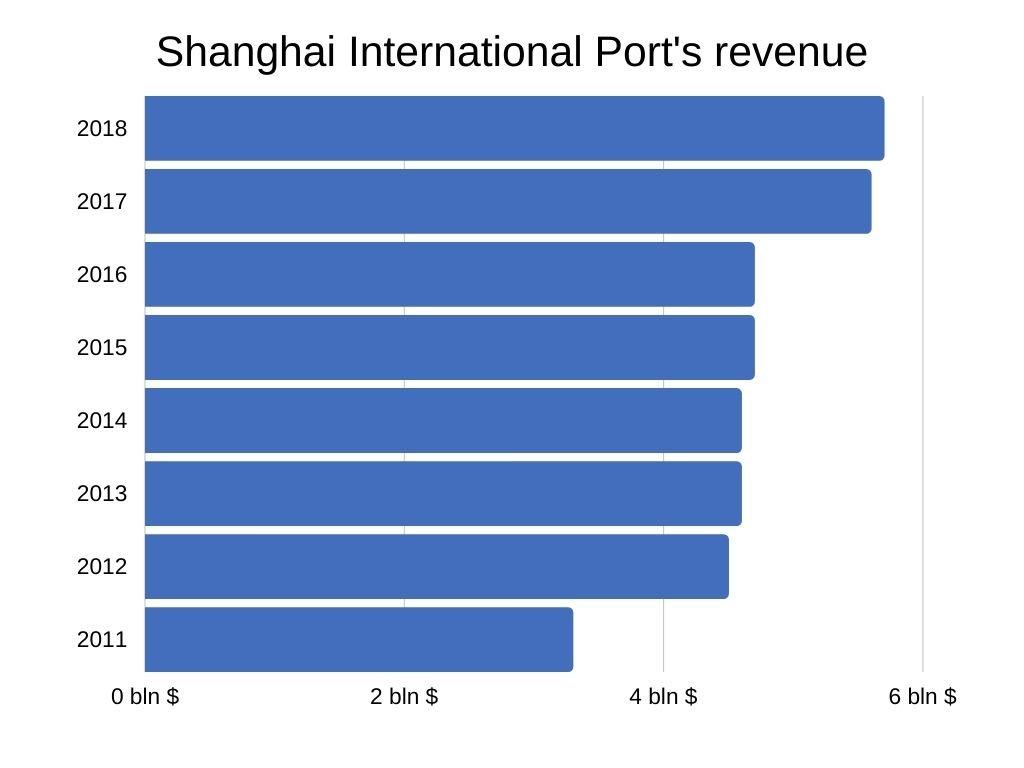 Shanghai International Port's revenue