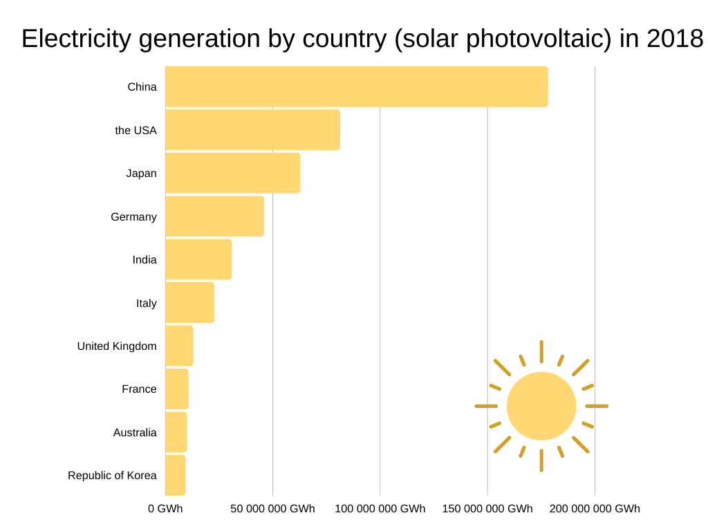 Electricity generation by country solar photovoltaic in 2018