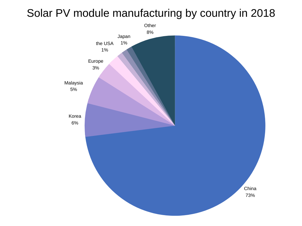 Solar PV module manufacturing by country in 2018