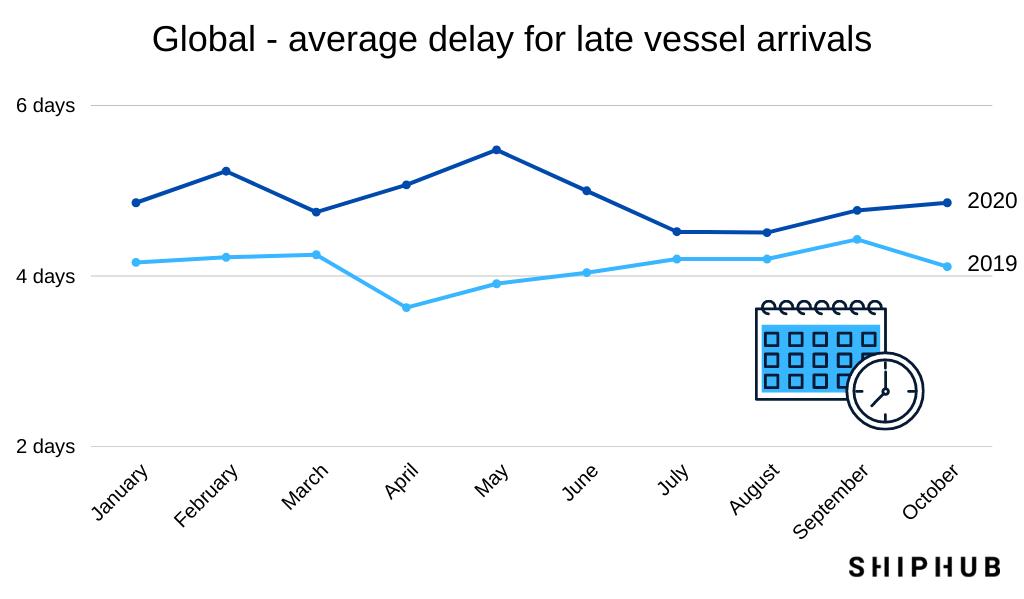 Transport in pandemic times - vessel dealys